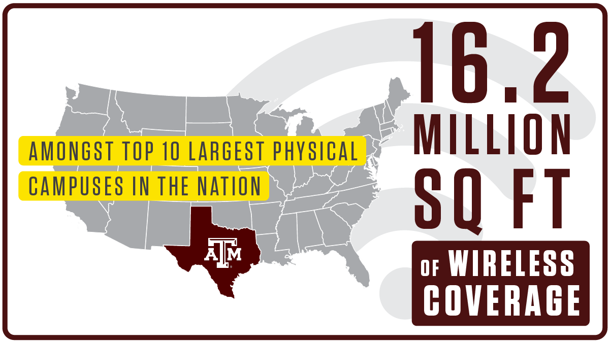 Texas A&M is amongst the top 10 largest physical campuses in the nation, with 16.2 million square feet of wireless coverage