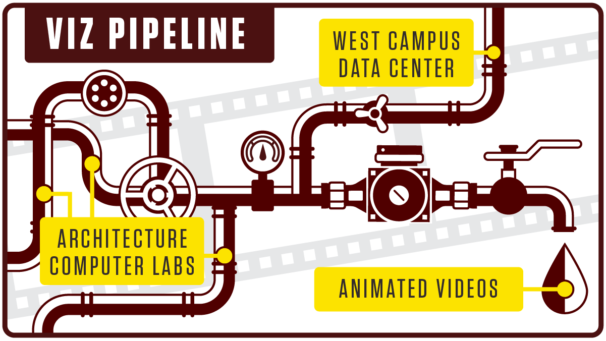 Illustration of the Viz Pipeline, where multiple pipes come from the College of Architecture and one pipe comes from the West Campus Data Center to produce animated videos.