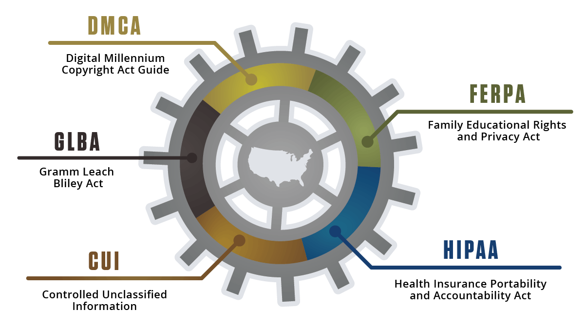 federal-it-compliance-requirements-infographic