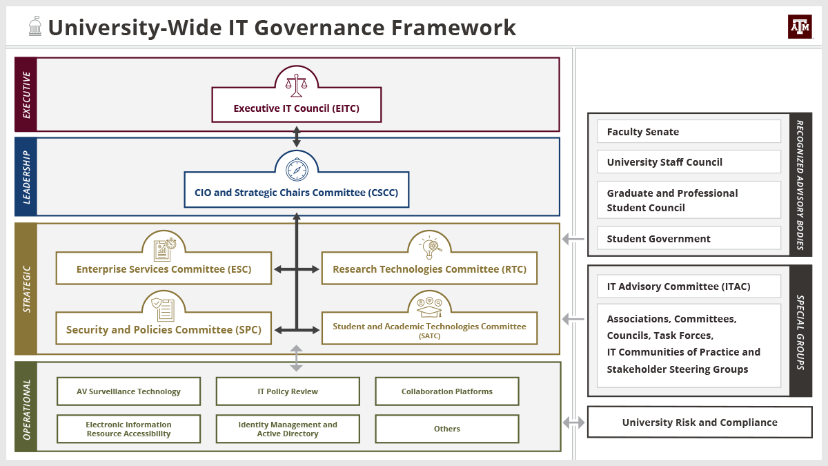University-wide IT Governance Framework