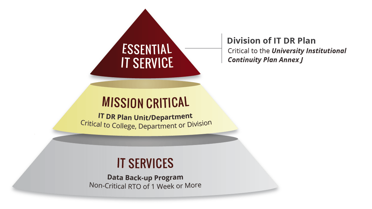 Cone with a foundation of IT Services that fall under the Data Back-up Program, a middle section of Mission Critical services that use the Unit level IT DR Plans, and topped by the Essential IT Services that fall under the Division of IT DR Plan.