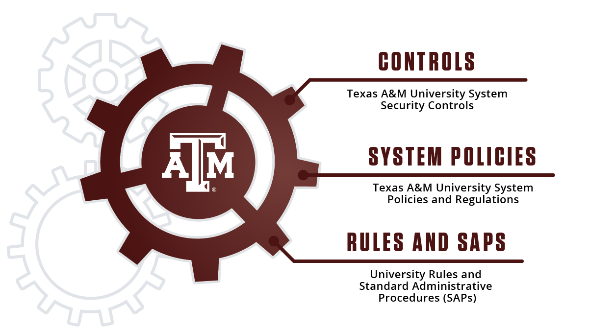 A maroon gear with the Texas A&M logo in it is labeled with Controls, System Policies, and Rules and SAPs.