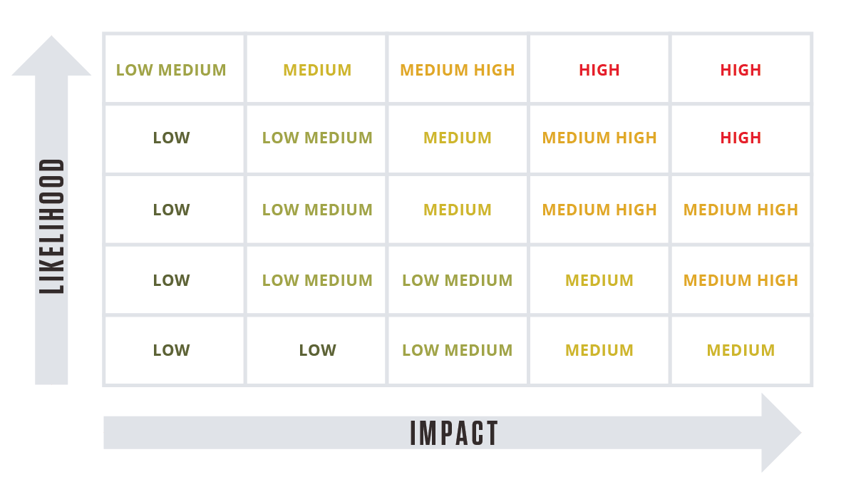 A Risk Assessment Matrix measures Risk Impact against Risk Likelihood.
