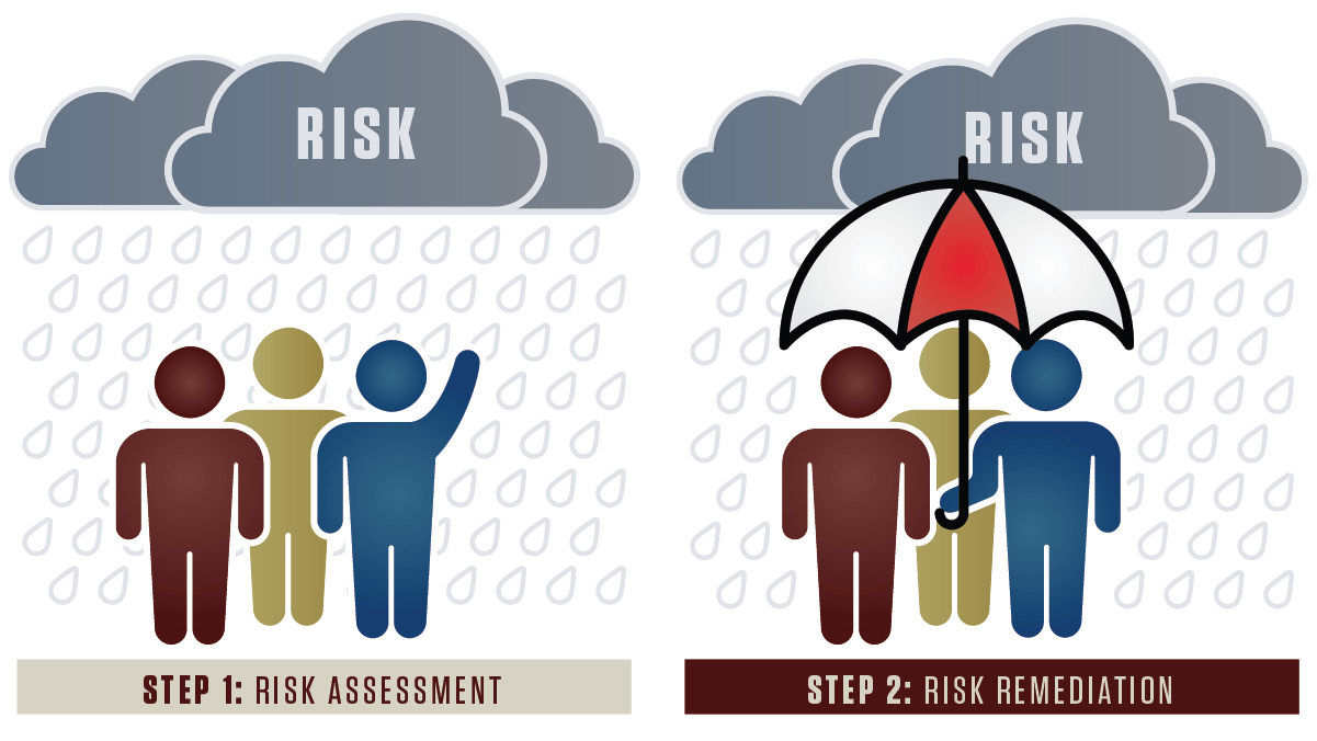 During risk assessment, a group of people points to rain clouds; under risk remediation, the people gather under an umbrella.